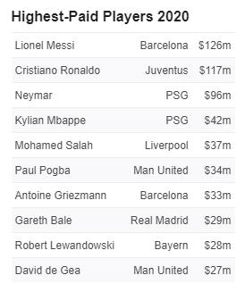 Messi beats Ronaldo, Neymar to top Forbes rich list. Credits - ESPN